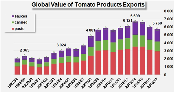 The tomato products trade:  worldwide expenditure is falling 2013/2014, the best marketing year for the past two decades...